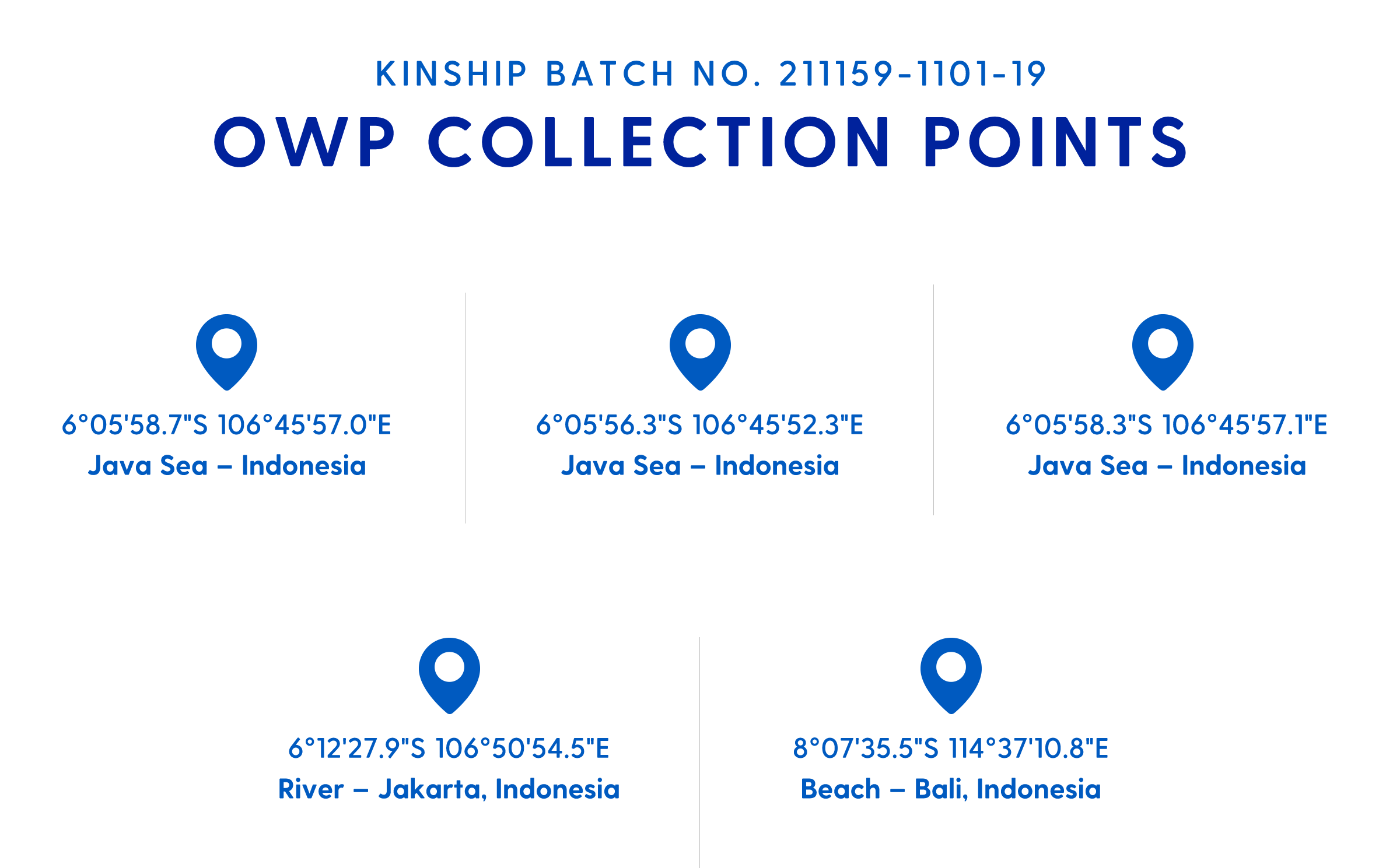 Sustainable Ocean Waste Plastic (OWP) Collection Points