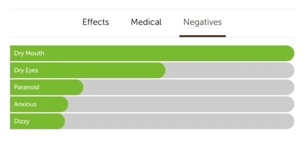 gorilla glue hybrid strain negative effects