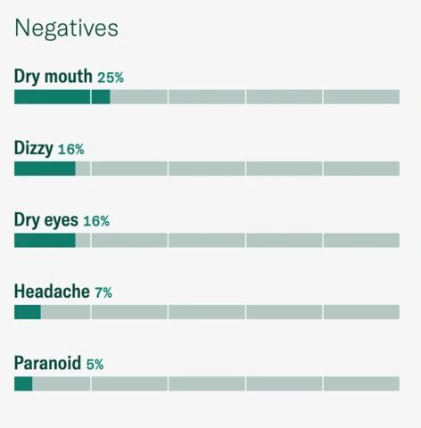 pineapple haze strain negative effects
