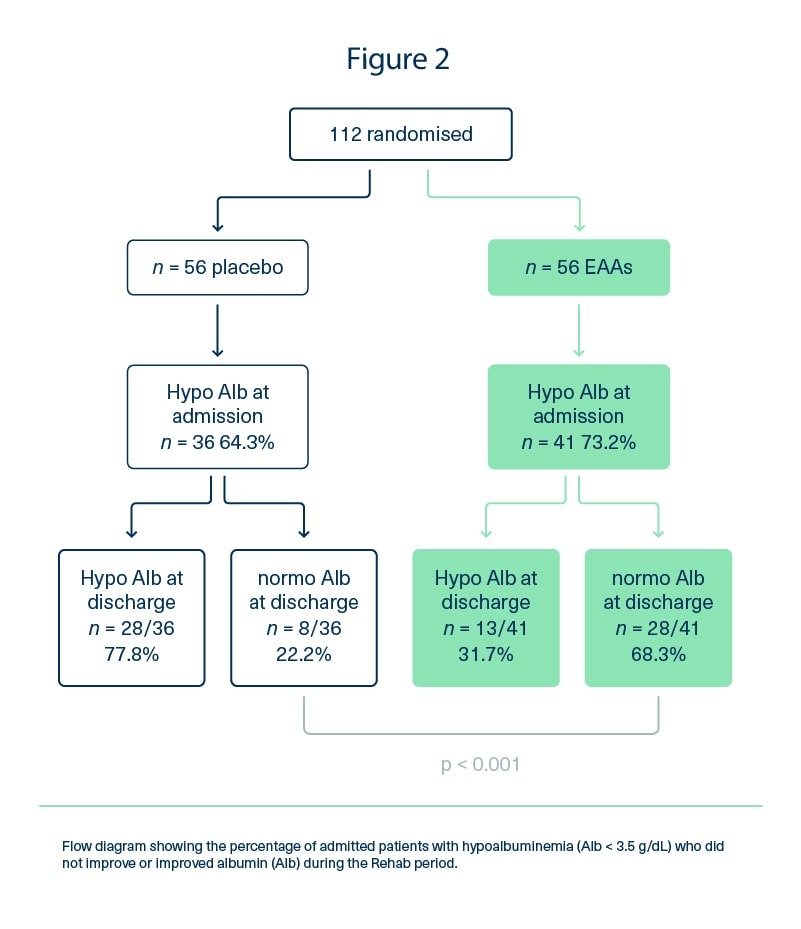 Flow diagram of the percentage of admitted patients with hypoalbuminemia who did not improve or improved albumin during the rehab period.