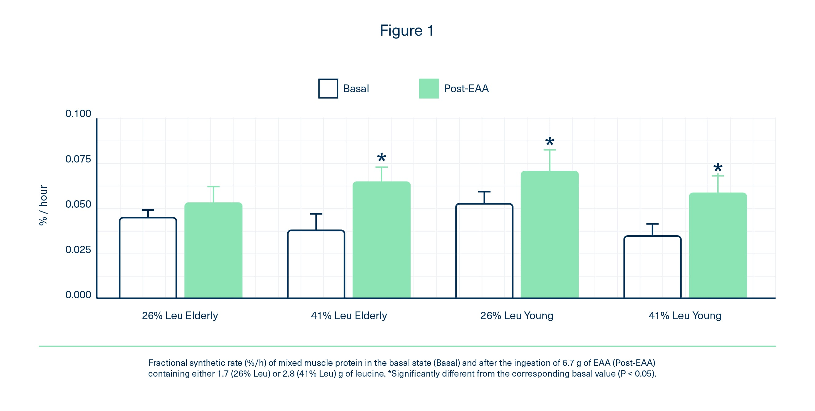 FSR after ingestion of 6.7g EAAs. High-leucine showed a clinically significant benefits in the elderly.
