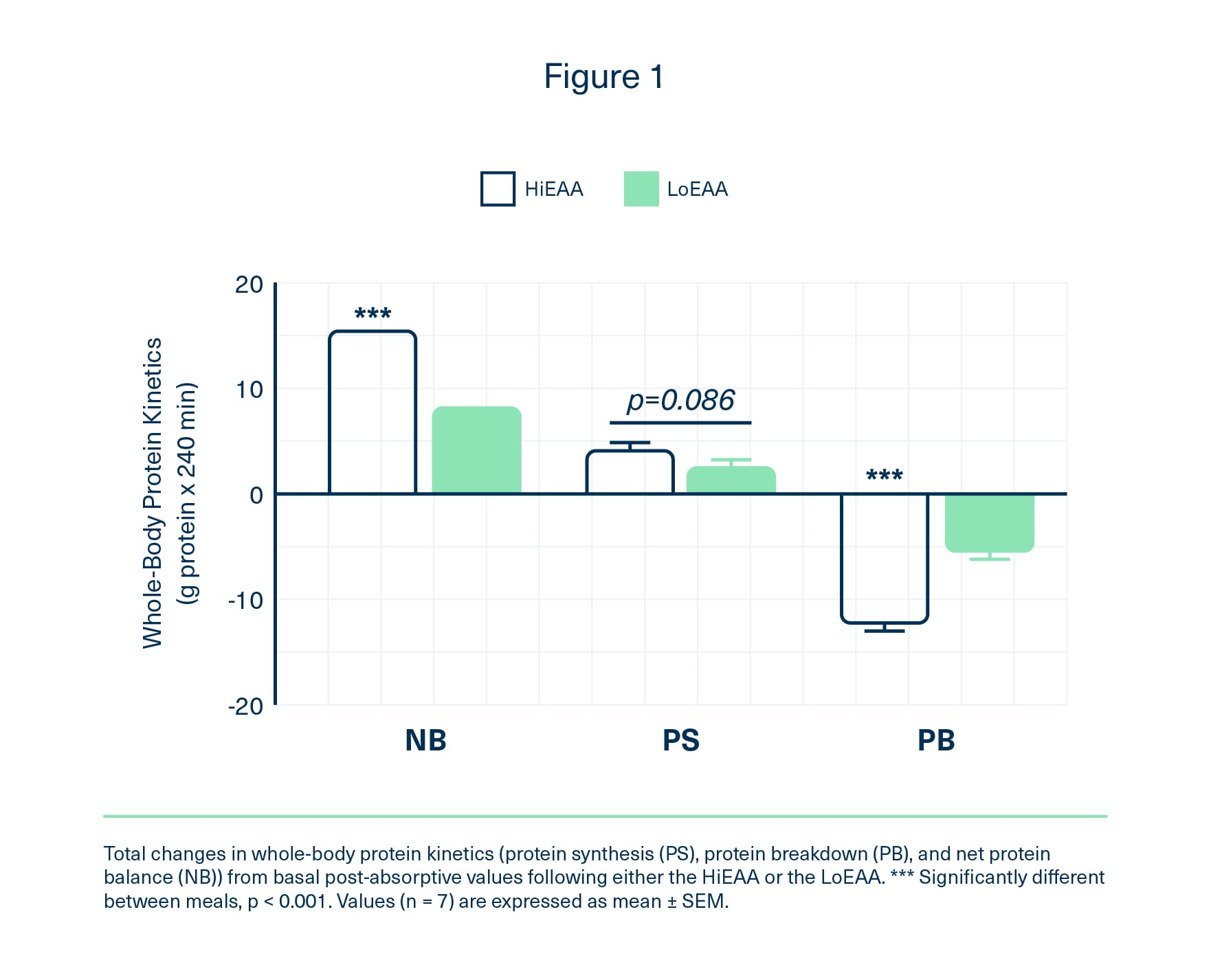 Graph of total changes in whole-body protein kinetics, protein breakdown, and net protein balance showing EAAs were superior