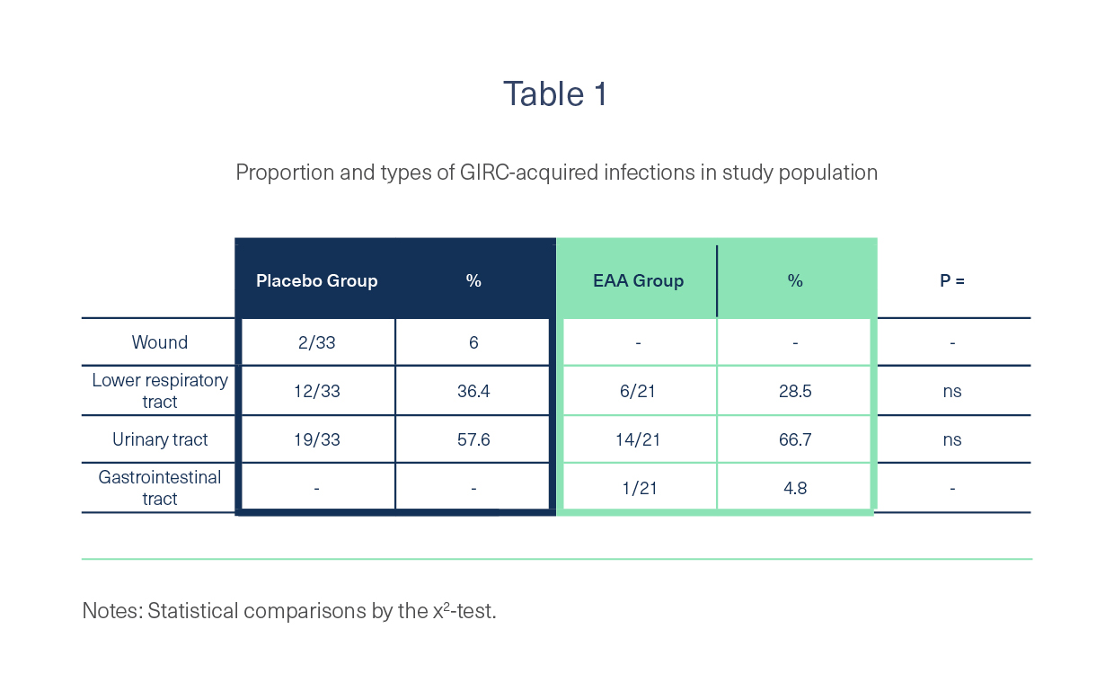 The infection rate in the group receiving EAAs was 30% lower (21 out of 40 patients) than the infection rate in the placebo group (33 out of 40 patients).