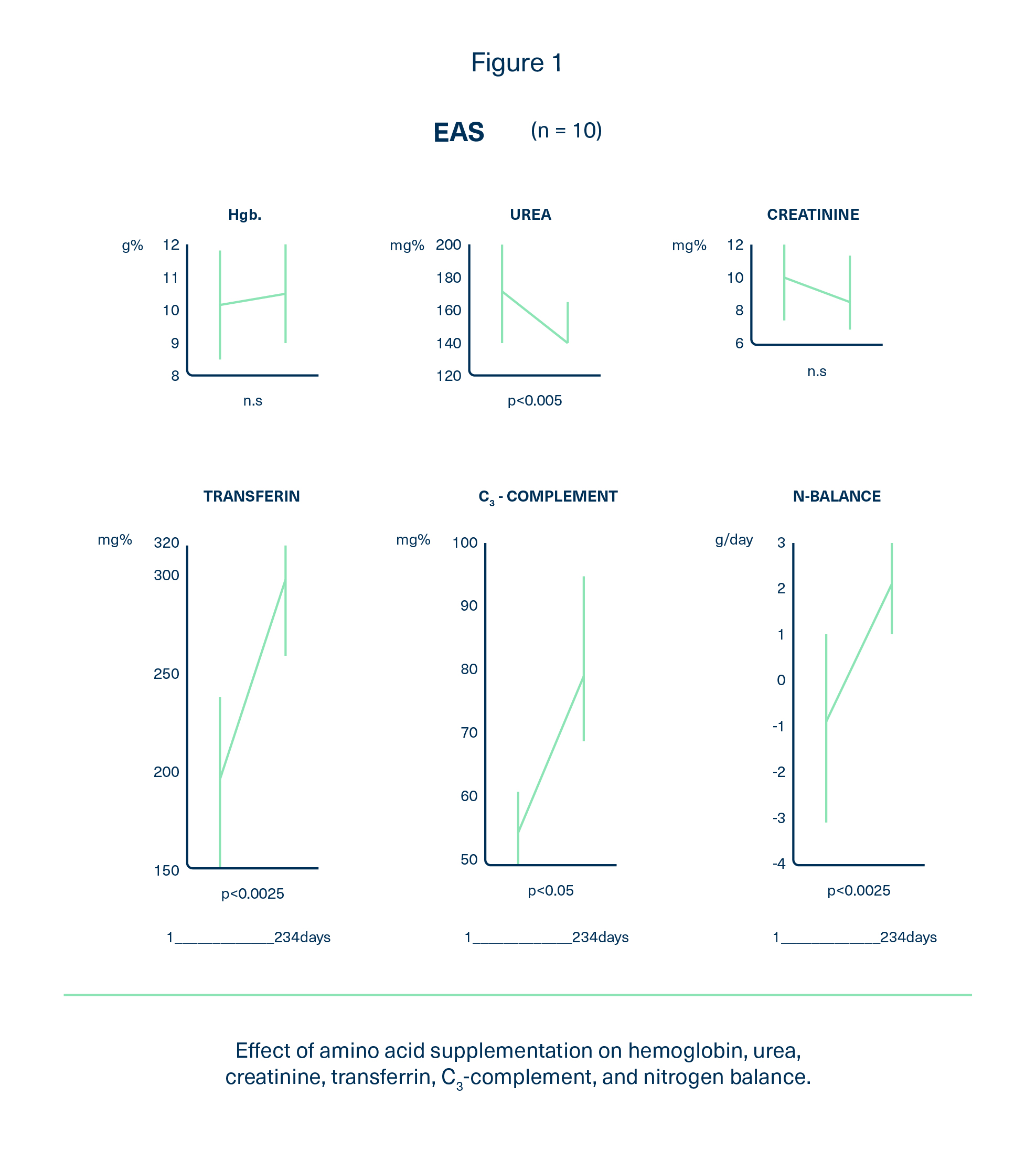 Effect of Amino Acid Supplementation On Hemoglobin, Urea, Creatinine, Transferrin, C3-complement and Nitrogen Balance.