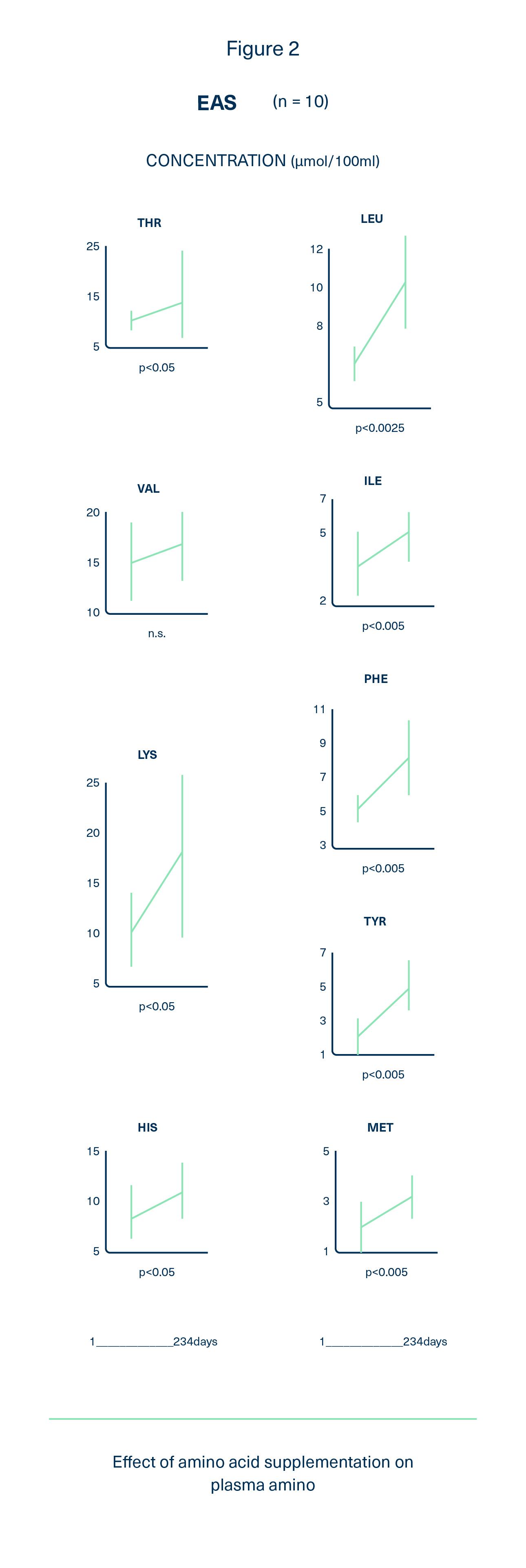 Effects of amino acid supplementation on plasma amino.