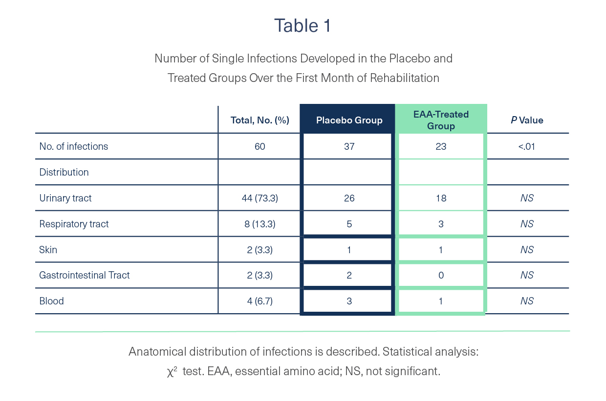 Number of single infections developed in the placebo and treated groups over the first month of rehabilitation