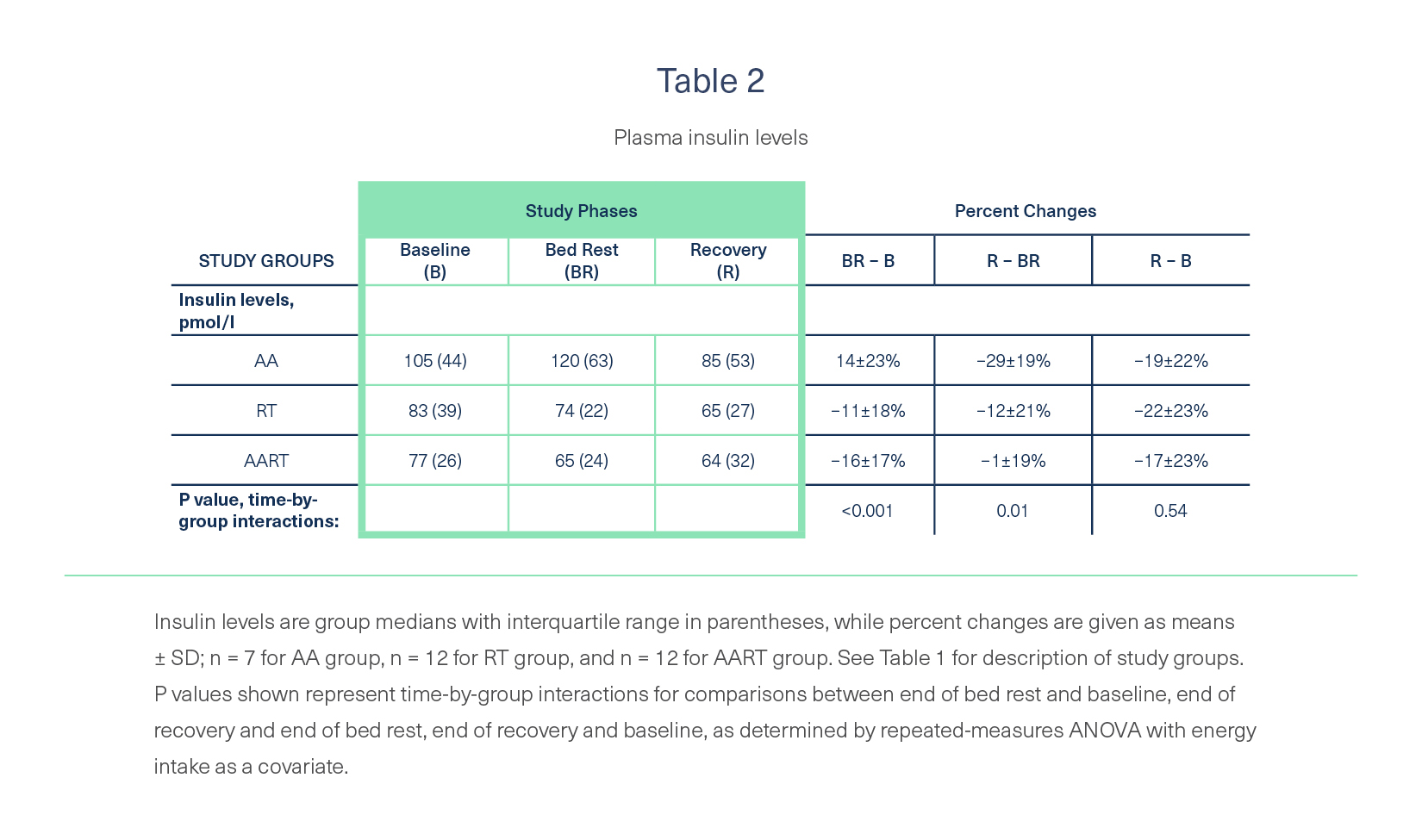 Difference of insulin levels between the three groups from the start to the end of strict bed rest.