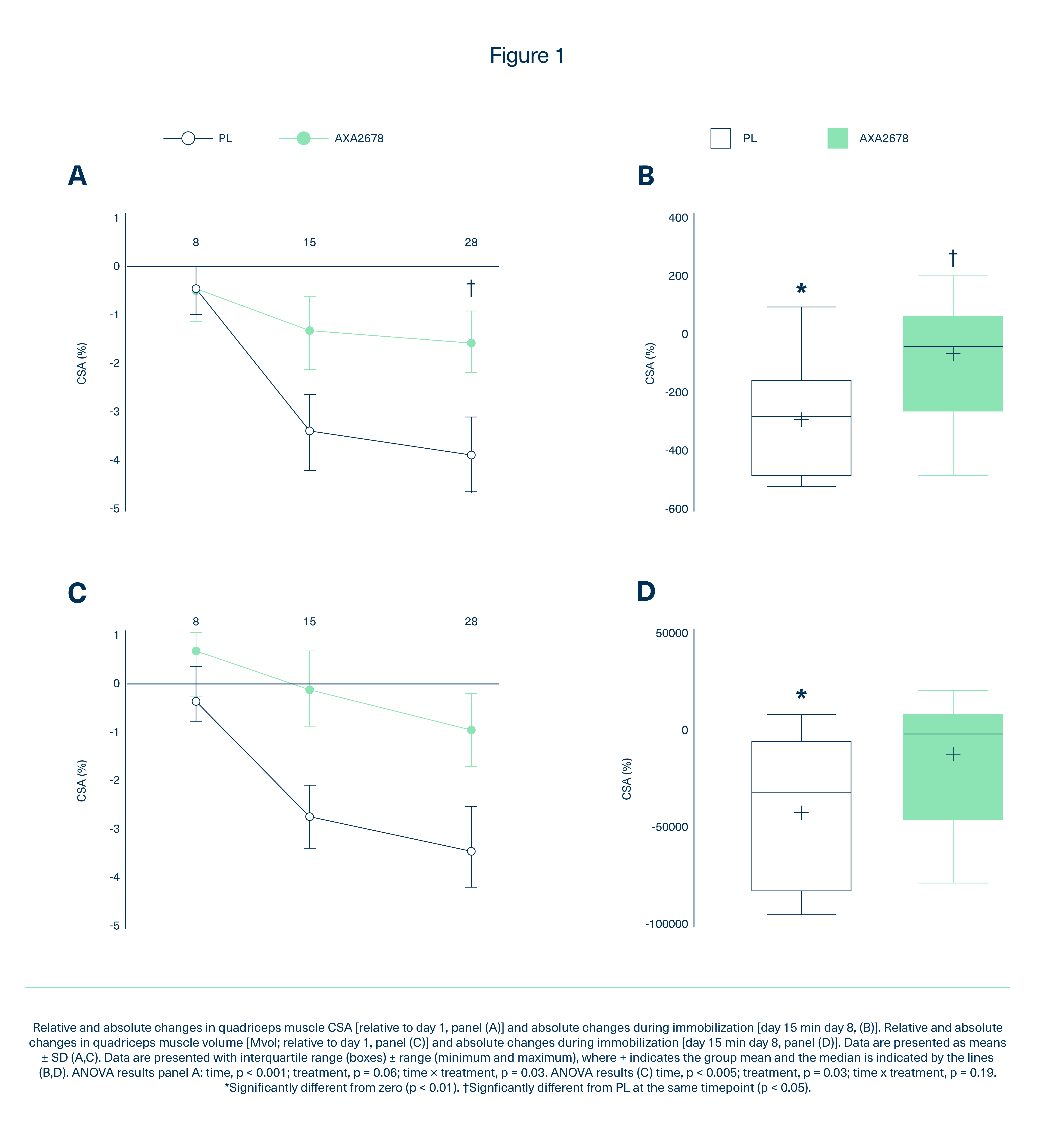 EAAs + NEAAs protected against muscle atrophy and decreased the amount of fat stored.