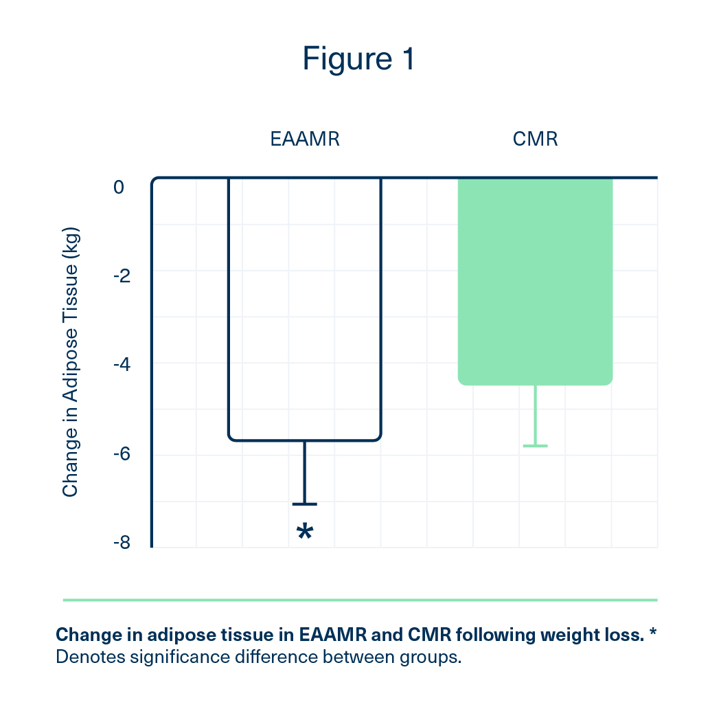 Change in adipose tissue in EAAMR and CMR following weight loss. EAA group maintained lost more fat.