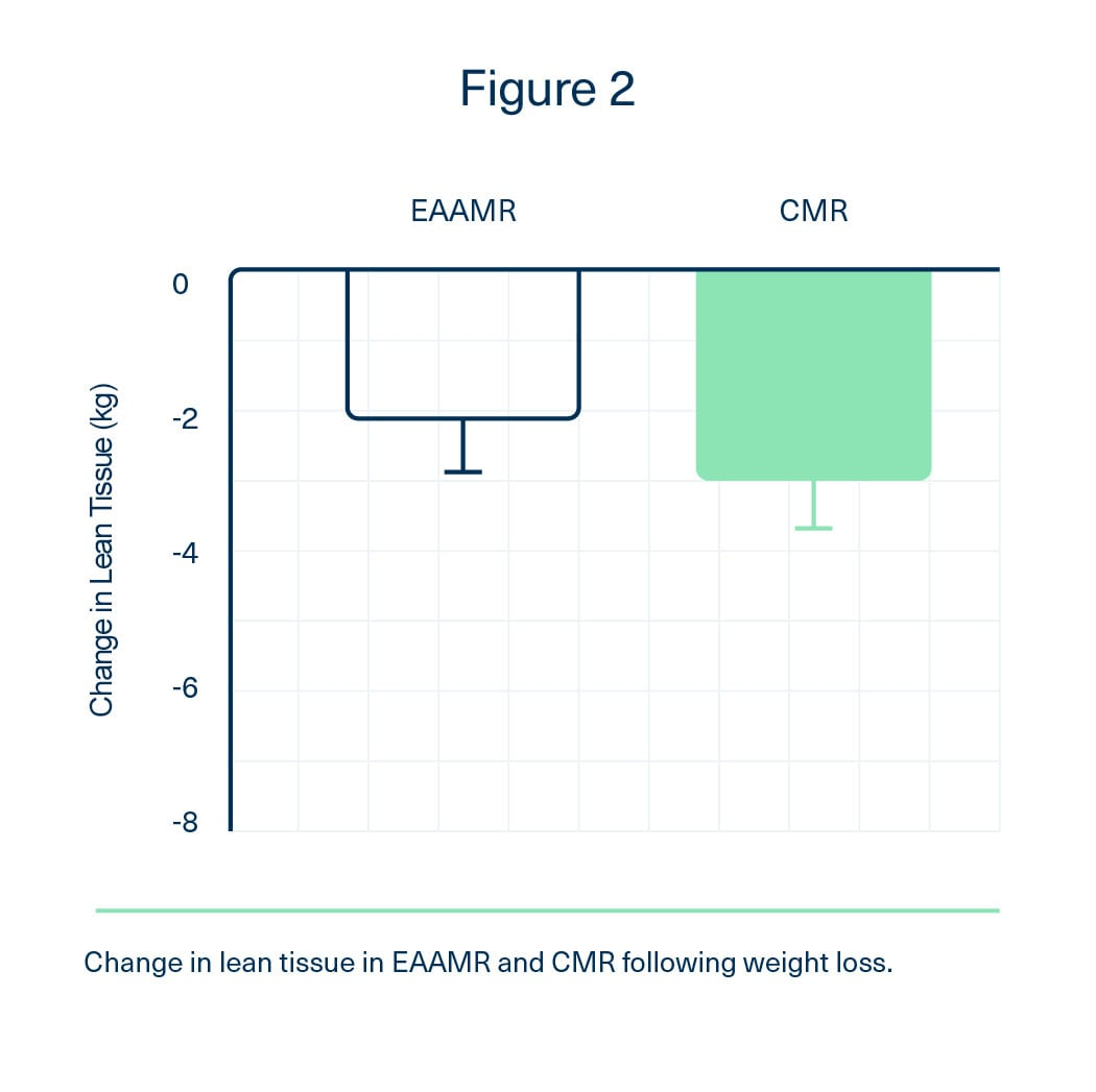 Change in lean tissue in EAAMR and CMR following weight loss. EAA group maintained more muscle mass.