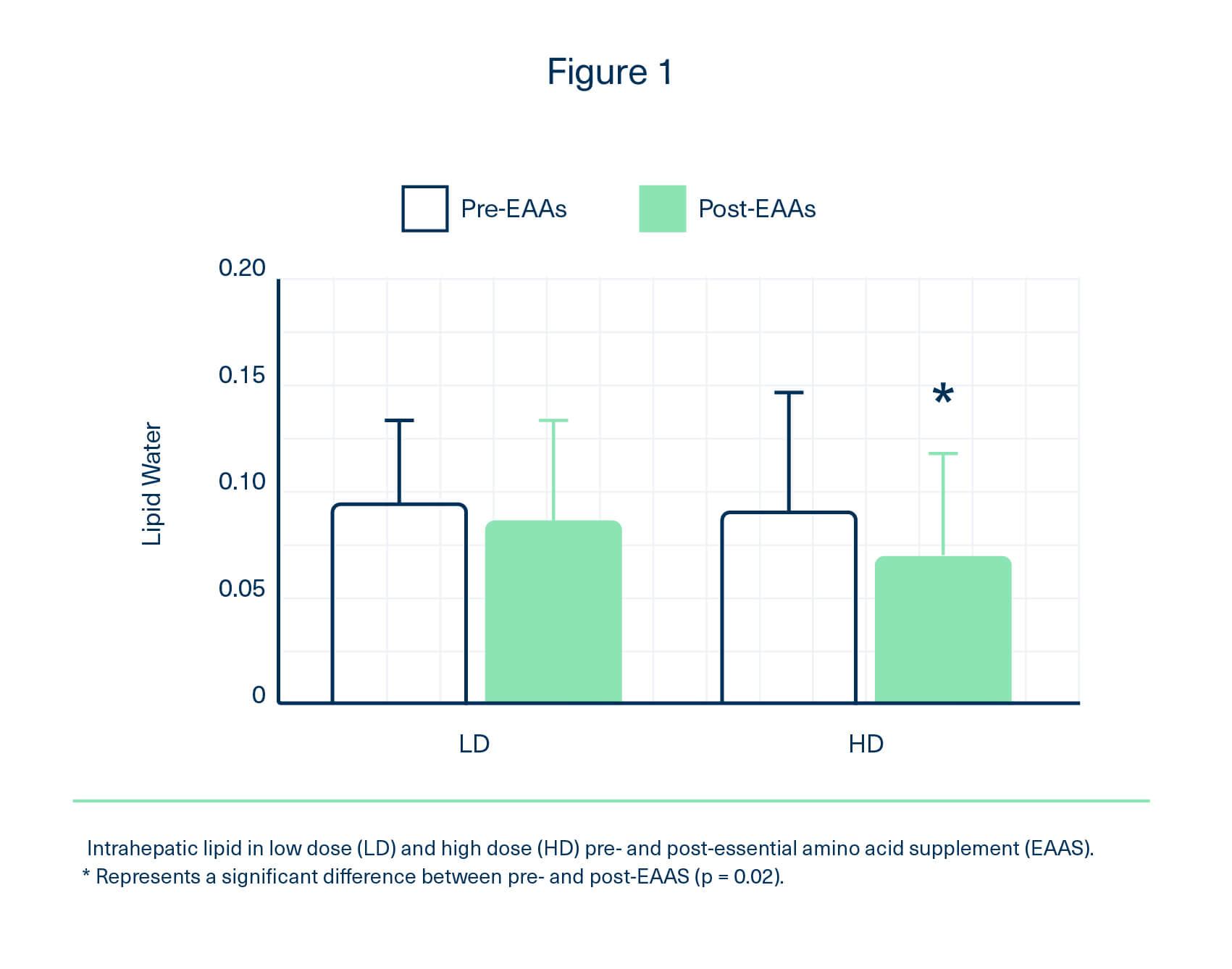 Graph showing improvement in intrahepatic lipid in patients using essential amino acid supplements